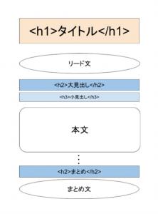 SEO対策向けの記事構成