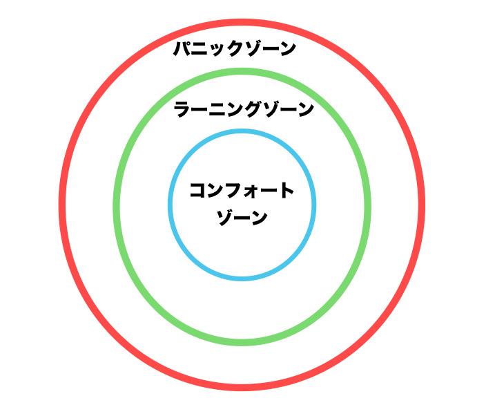 3:コンフォートゾーン心理学